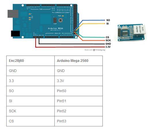 อีเธอร์เน็ตเชื่อมต่อเครือข่ายโมดูล SPI ENC28J60